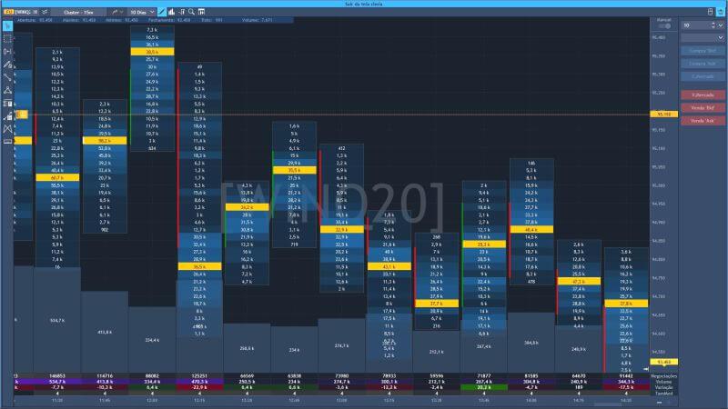 Análise de volume no gráfico - TraderEvolution Brasil