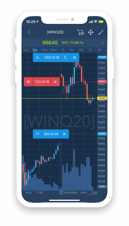 TraderEvolution Mobile Chart Trading negocie no gráfico