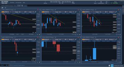 Grade de gráficos - Traders Village TraderEvolution