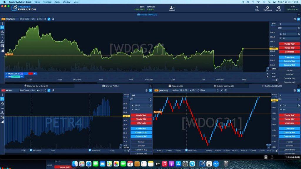 TraderEvolution MAC - Gráficos avançados