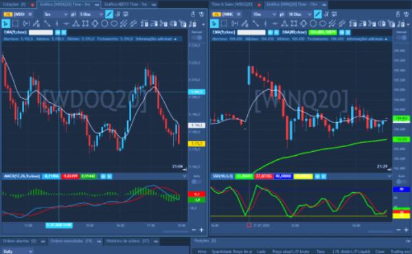 Gráficos avançados TraderEvolution Web