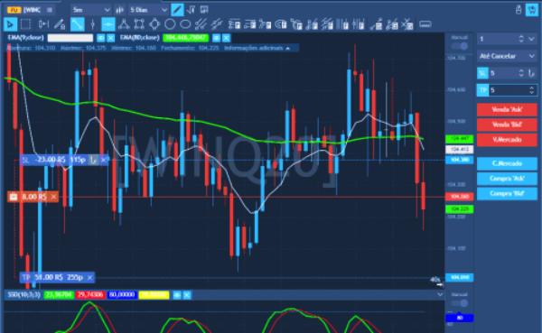 TraderEvolution Web Envie ordens pelo Gráfico