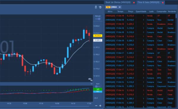 Time & Sales Traderevolution Web